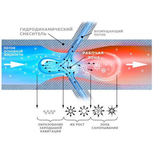 Тепловые гидродинамические насос